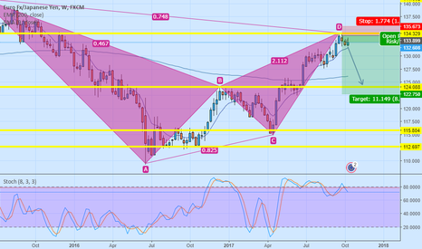 EURJPY: Short idea EJ 1W