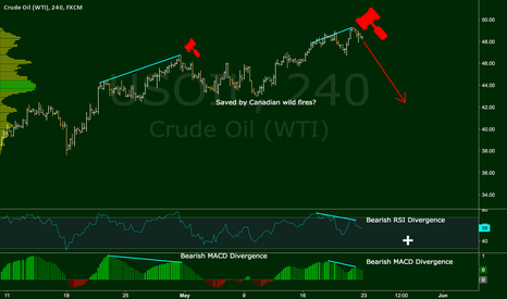 USOIL: Bearish RSI + MACD Divergences