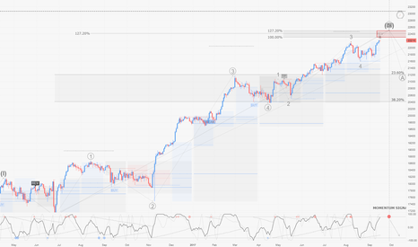 US30: DOW / D1 : updated count and potential reversal zone