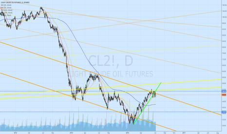 CL2!: Crude broken monthly support