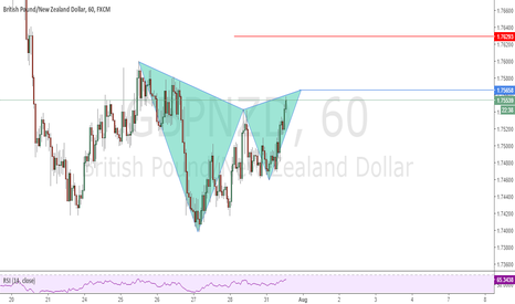 GBPNZD: Possible Gartley Pattern