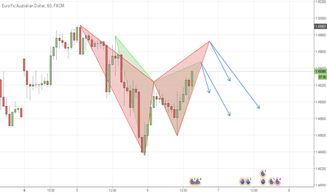 EURAUD: (EURAUD) 1H SHORT / BAT and Gartley