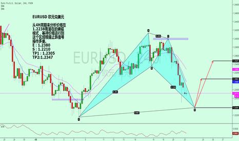 EURUSD: EURUSD 欧元兑美元 潜在看涨蝙蝠形态