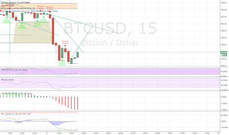 BTCUSD: it may go up any seconds