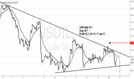 USOIL: US OIL Sell Setup