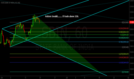 SBIN: SBIN Hourly - Beiarish WolfWave & Bullish ANTI GARTLEY