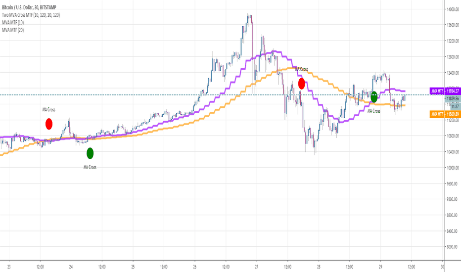 Crossover — Indicators and Signals — TradingView