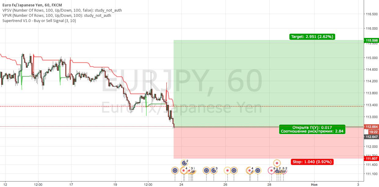 EURJPY Buy