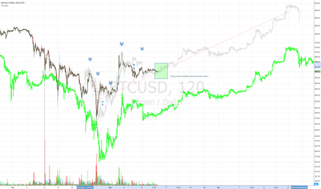 BTCUSD: How closely correlated are these events?