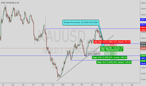 XAUUSD: Gold is south