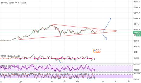BTCUSD: Сформировался триугольник BTC