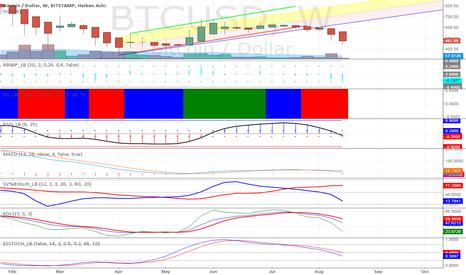 BTCUSD: Bitcoin Weekly Technical Indicators Weak