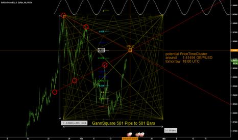 GBPUSD: GBP/USD Short GannSquare