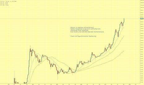 BTCUSD: Bitcoin im stabilen Aufwärtstrend