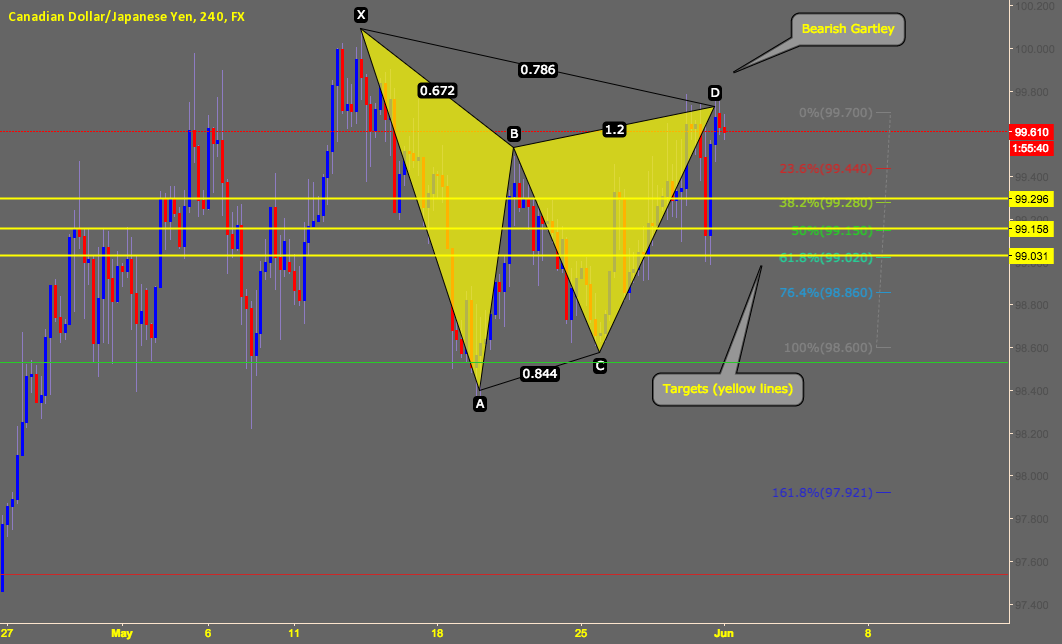 CADJPY Bearish Gartley