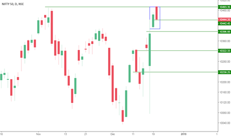NIFTY: Bear ready to takeover Nifty from Bull