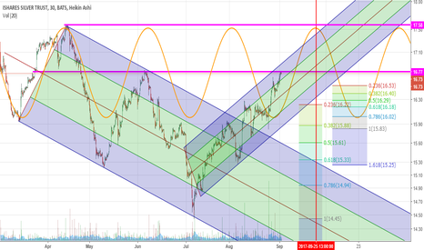 SLV: Break of Downtrend Channel and Bullish Cycle