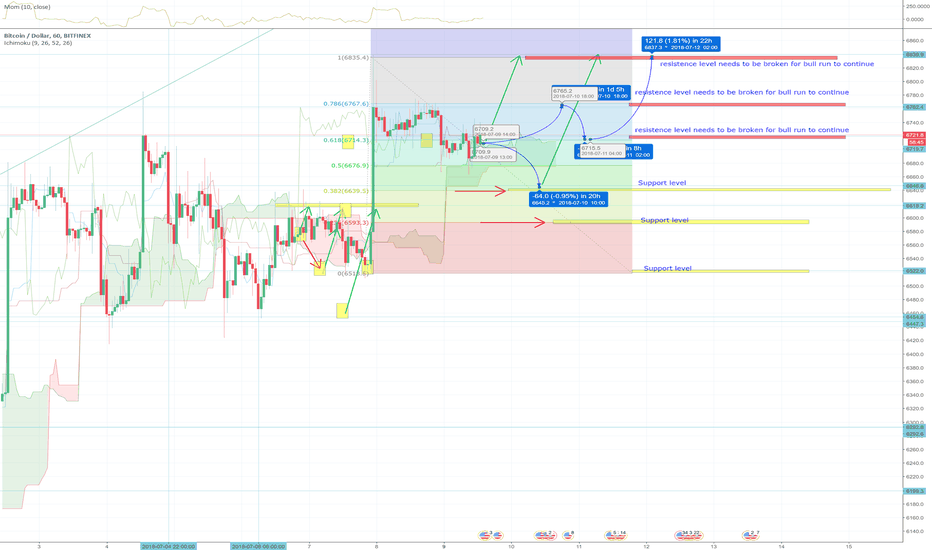 BTCUSD: Trending BTCUSD next few days