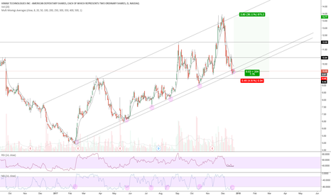 HIMX: HIMX - Long on TL Support - %r Backtest - RSI Divergence
