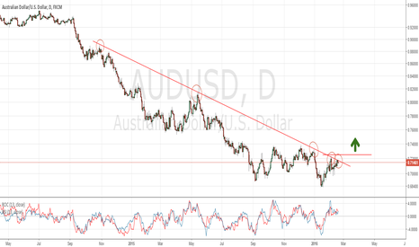 AUDUSD: AUDUSD is testing the major TL resistance, Long above 0.7250