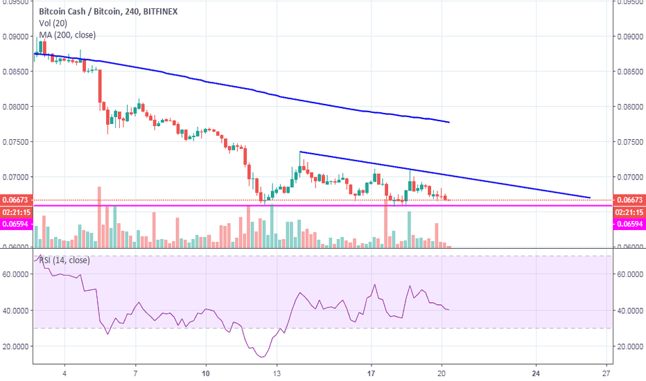BCHBTC: $bch bitcoin cash looking for a support at 0.06594.