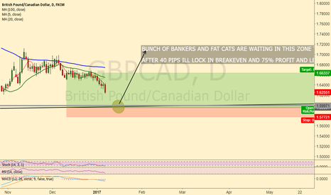 GBPCAD: BUNCH OF BANKERS AND FAT CATS ARE WAITING IN THIS ZONE TO BUY IN