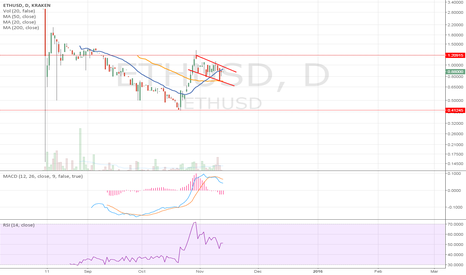 ETHUSD: Ethereum Pricing Trends