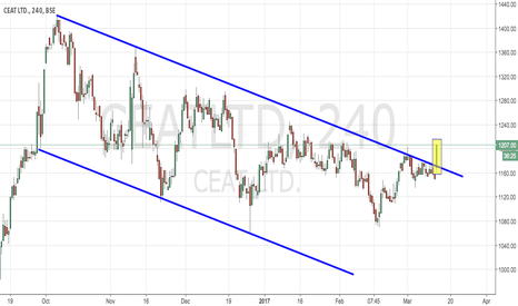 CEATLTD: CEAT - LONG CHANNEL BREAKOUT