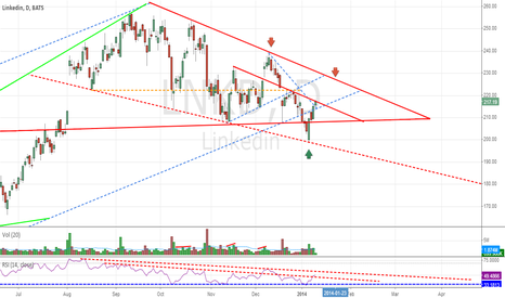 LNKD: LinkedIn Bouncing Off Support