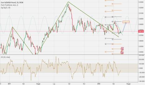 EURGBP: EUR/GBP DAILY LONG?