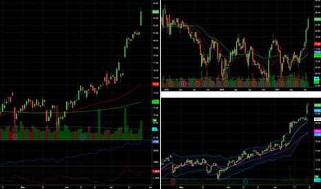 TROW: $trow nice looking chart