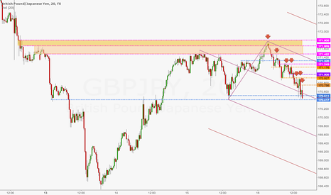 GBPJPY: GJ - Adding to a position based on PA
