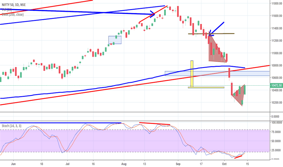 NIFTY: Nifty, Divergence Play, Megaphone