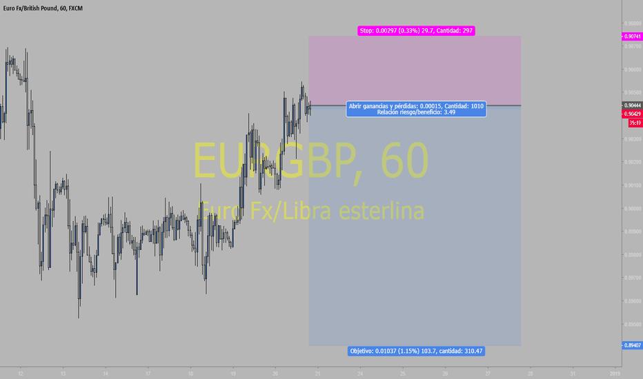 EURGBP: EURGBP corto