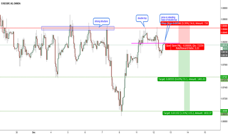 EURGBP: EURGBP-H1-Retesting base of double top