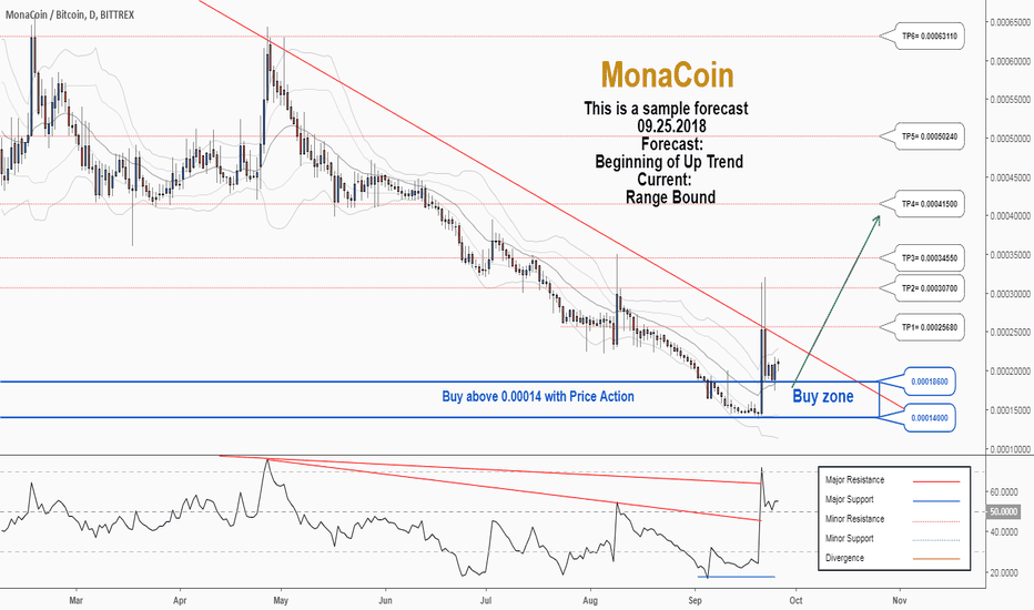MONABTC: There is a possibility of the beginning an uptrend in MONABTC