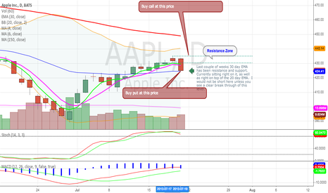 AAPL: AAPL - Careful Shorting into earnings