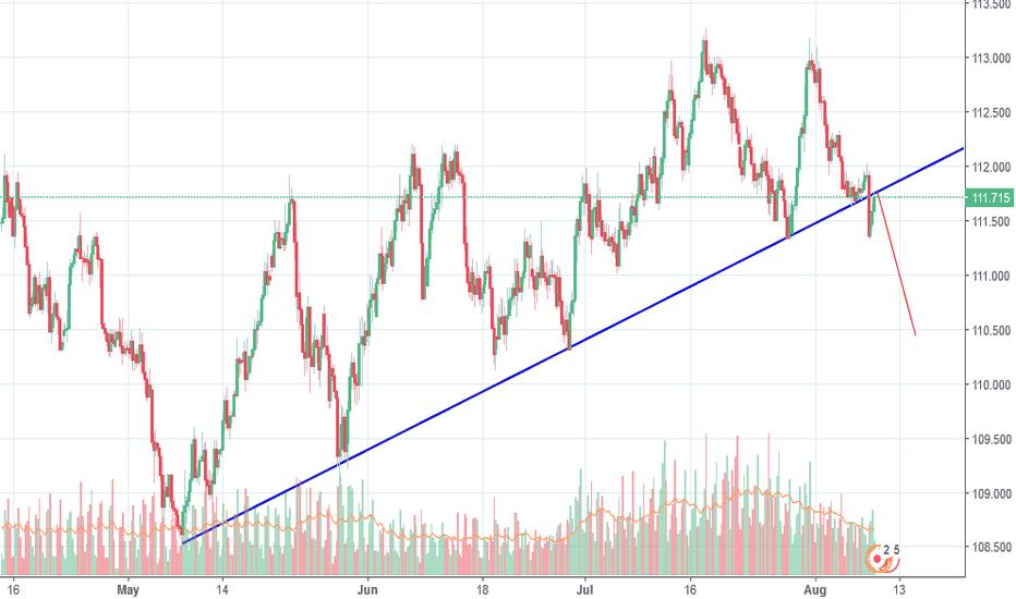 CHFJPY: Broken trendline, retest from the bottom - SHORT