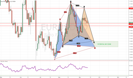 EURUSD: 2IN1 CYPHER AND BAT FORMATION ON EUR/USD