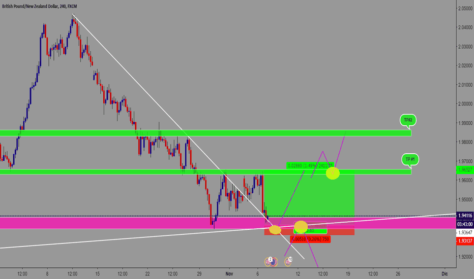 GBPNZD: GBPNZD POSIBLE DOBLE SUELO