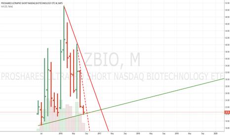 ZBIO: ZBIO ProShares UltraProShort Nasdaq Biotechnology