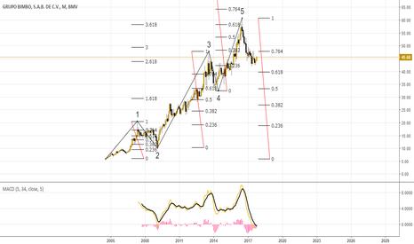 BIMBO/A: Scenario 1 for Bullish Elliott Wave Cycle