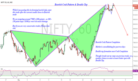 NIFTY: Nifty (Short): Bearish Crab Pattern & Double Top