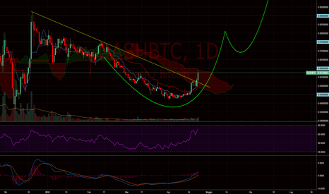 DASHBTC: $dash #dash - Possibile Cup and handle pattern