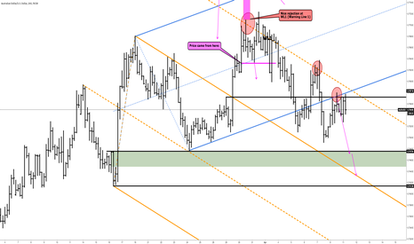 AUDUSD: AUDUSD - A Visit At The SupportZone