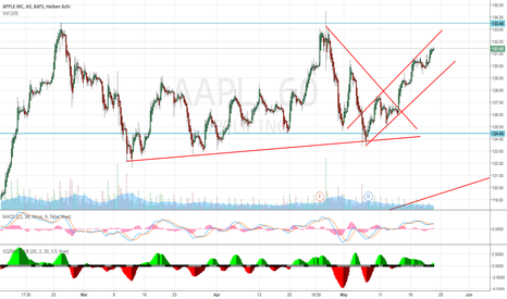 AAPL: APPLE IN UP CHANNEL