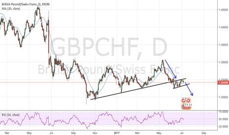 GBPCHF: GBPCHF : Double flag???