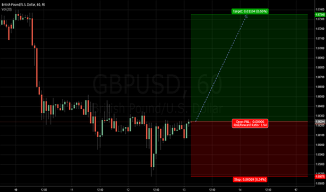 GBPUSD: Cable - Long