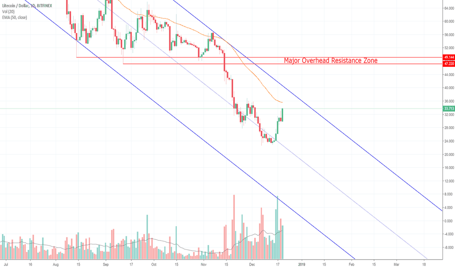 LTCUSD: Litecoin Surges To The 50 EMA! Here's The 411! (LTC)