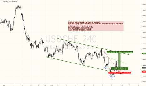 USDCHF: USDCHF SETUP FOR ANOTHER LEG HIGHER